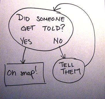 Did someone get told flow chart